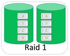 quale raid scegliere raid 1