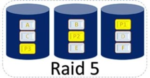 quale raid scegliere raid 5
